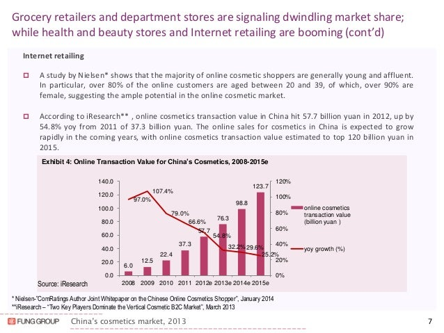 china cosmetics market Dallas, tx (prweb) february 14, 2015 -- china's cosmetics market has been booming in recent years and already has become the world's second largest cosmetics.