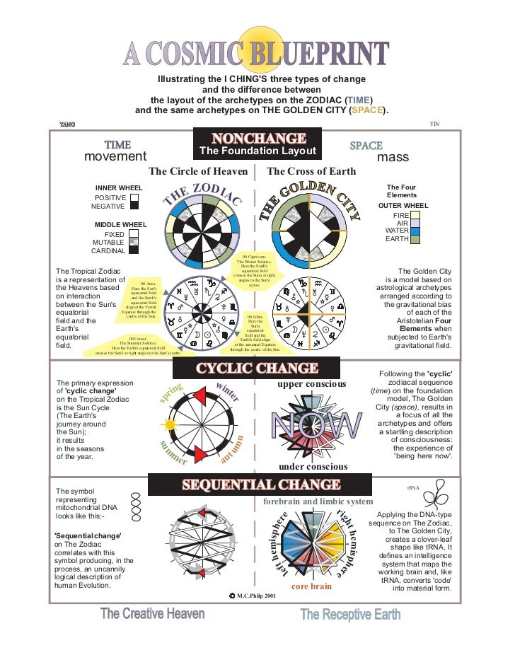 A COSMIC BLUEPRINT                                               Illustrating the I CHINGS three types of change          ...