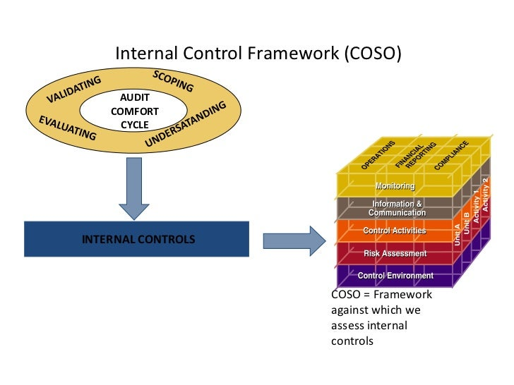 accounting205 ip3 internal control system Accounting information systems flows through an organization and its effect on information system integration risk and internal control internal controls.