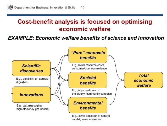 Cost benefit analysis in policy making ta 181113 – Cost Benefit Analysis Format