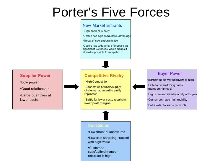 porter s 5 forces for non profit organisation Porter's five forces journal of business strategy, vol 35 issue: 4, pp11-19 non-profit organizations ngo competition ngo sector.