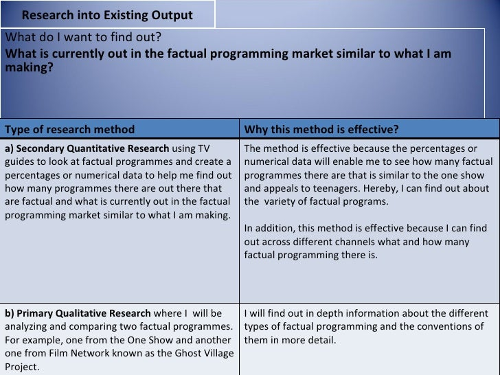 Research into Existing OutputWhat do I want to find out?What is currently out in the factual programming market similar to...