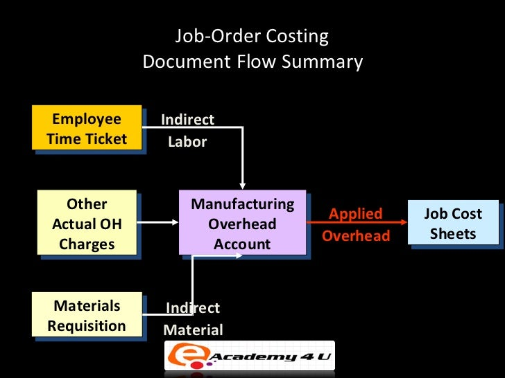 costing system and overhead allocation method wal mart The best method for allocating overhead in construction is a that balance is the art of overhead allocation amounts in their job costing will go.