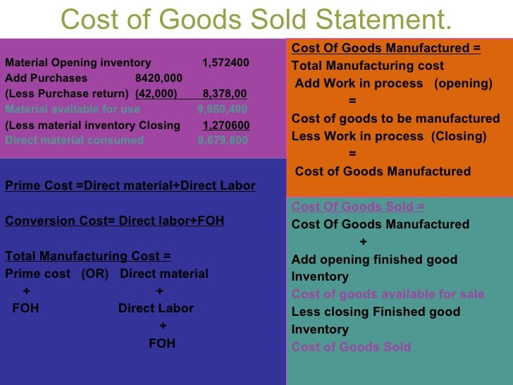 Cost of Goods Sold Statement. Material Opening inventory 1,572400 Add ...