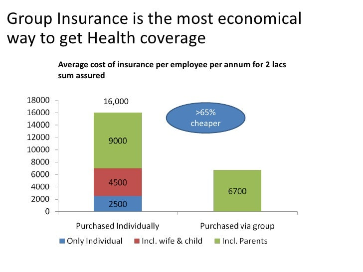 Cost of group health insurance vs individual health insurance