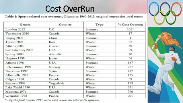 economic impacts of beijing olympic On the financial advantage of hosting the olympics athens (2004), and beijing that appears to better reflect the true economic impact of the olympic.