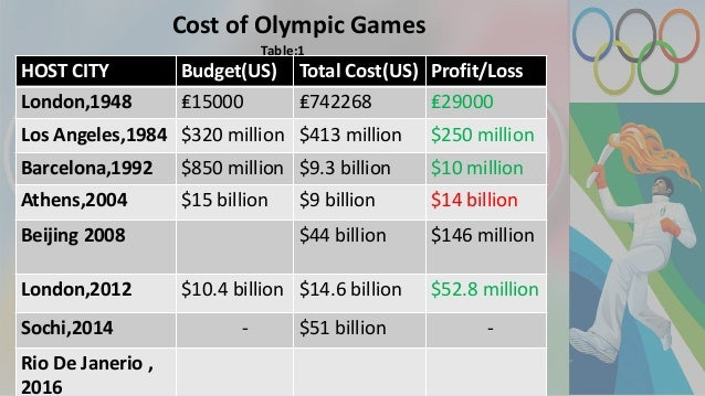 Olympics and their economic impact: Updated research roundup
