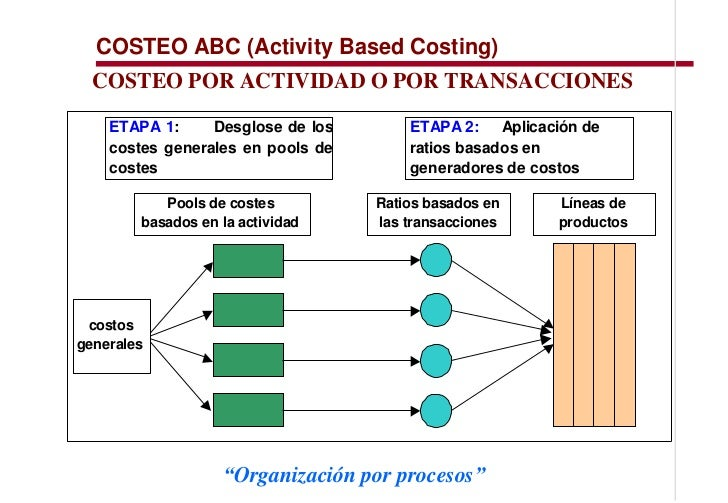 activity based costing case study of greeting inc