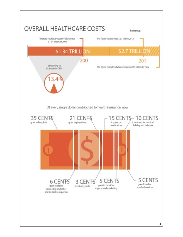 Costs associated with acute chronic disease