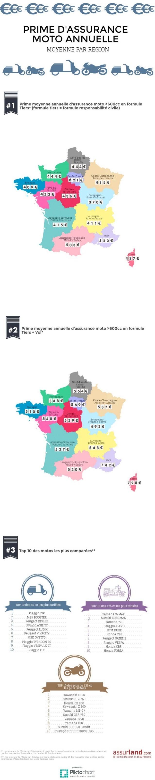 Prix des assurances moto en France