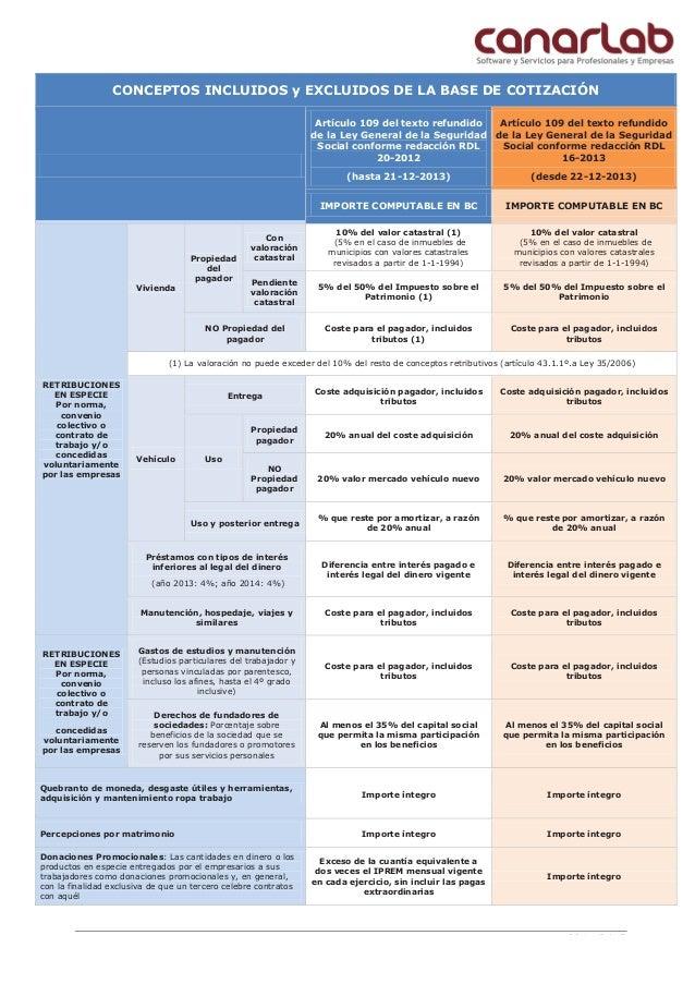 CONCEPTOS INCLUIDOS y EXCLUIDOS DE LA BASE DE COTIZACIÓN Artículo 109 del texto refundido de la Ley General de la Segurida...