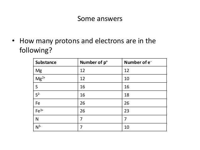 Counting Protons Neutrons And Electrons In Ions
