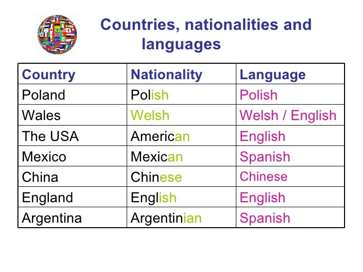 List of Nationality in Spanish