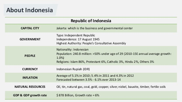 country analysis report indonesia indep Country reports on human rights practices for if information about a country or other area is missing from click a country or other area to see that report.