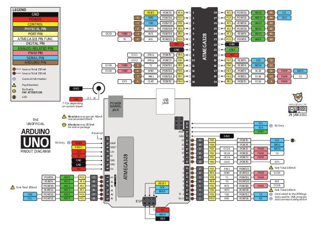 Cours arduino uno pinout