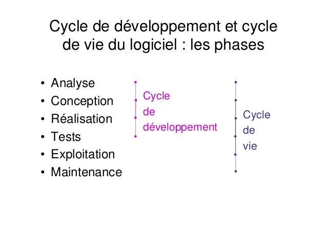Analyse et conception des syst mes d information d outils et mod les - Definition de conception ...