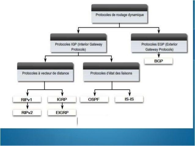 Plan Enhanced Interior Gateway Routing Protocol (EIGRP)