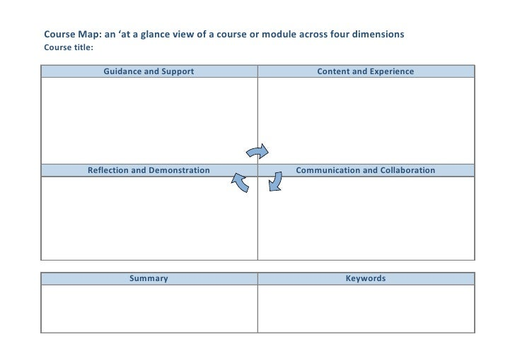 Course Map: an 'at a glance view of a course or module across four dimensionsCourse title:                Guidance and Sup...