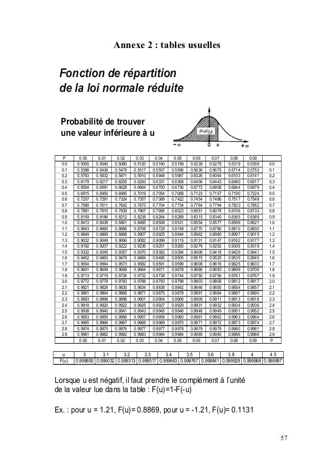 Cours masterlyon - Table statistique loi normale ...