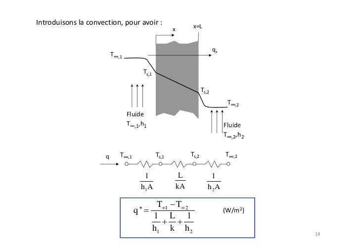 cours transfert de chaleur pdf