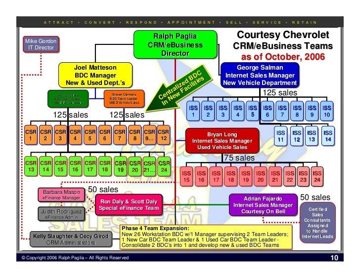 Courtesy Chevrolet eFinance Department