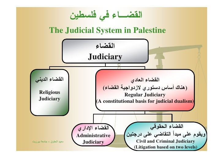 ﺍﻟﻘﻀـﺎﺀ ﻓﻲ ﻓﻠﺴﻁﻴﻥ              The Judicial System in Palestine                                    اﻟﻘﻀﺎء             ...