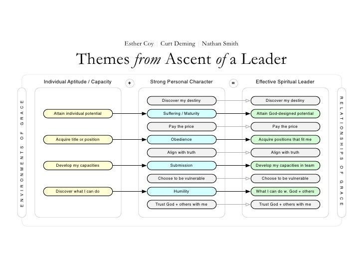 Themes from Ascent of a Leader