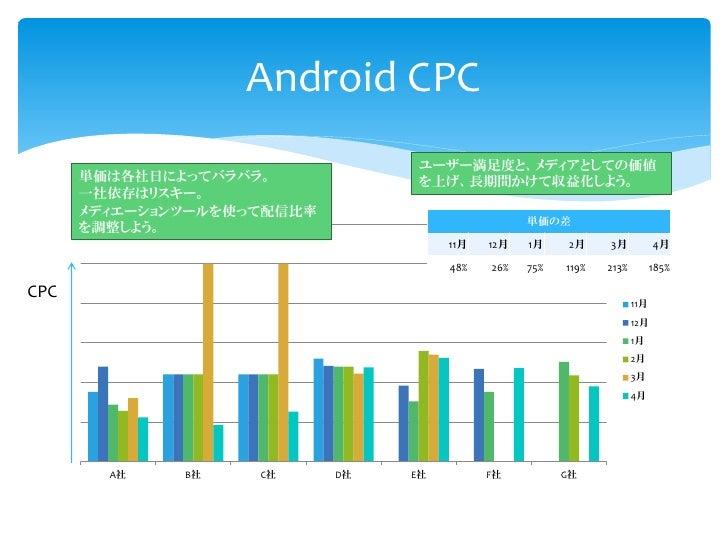 Android CPC                                  ユーザー満足度と、メディアとしての価値      単価は各社日によってバラバラ。             を上げ、長期間かけて収益化しよう。      一...