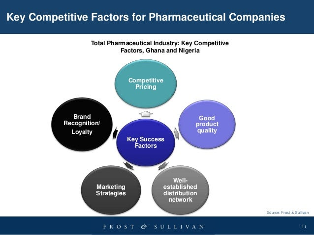 key success factors for pharmaceutical distribution channel in china The four key drivers of growth  value of$575 millionwhat key elements drove our success  patient analysis for pharmaceutical.