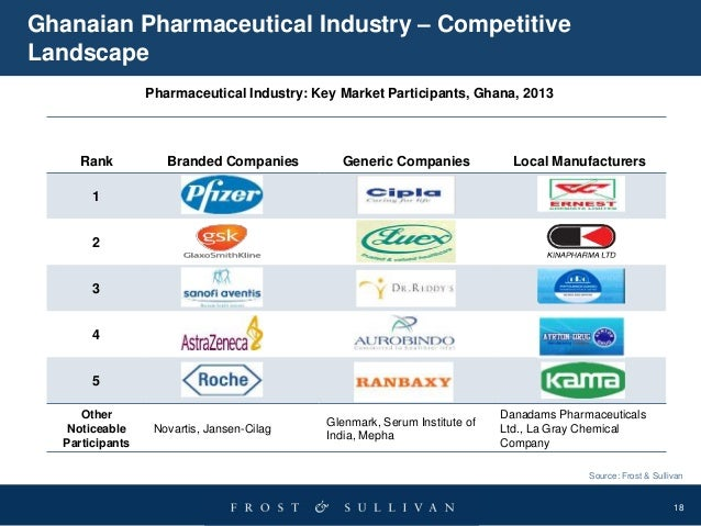 an analysis of the market of the pharmaceutical industry The global pharmaceutical industry is a highly competitive industry that should be worth more than $1 trillion in 2014, marking a 5% compound annual growth rate reports analysts from urch publishing the industry is comprised of companies that make, patent and sell drugs that have therapeutic effect.