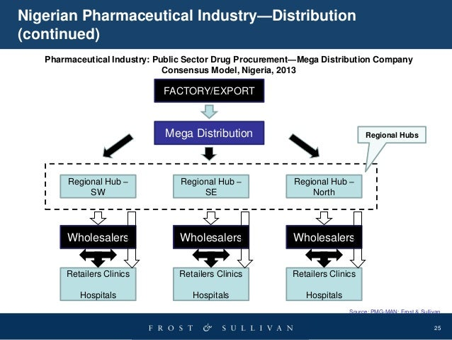 distribution on the pharmaceutical market in Pharma distribution in india set for a major change soon: by a special correspondent, mumbai monday, june 3, 2013, 08:00 hrs [ist] the whole pattern of distribution of pharmaceutical products in the country is set for a major change in coming days.