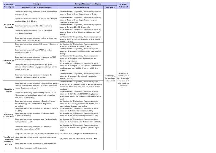 Plataformas                          Inovação                                            Serviços Técnicos e Tecnológicos ...