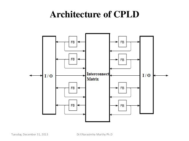 cpld  u0026 fpga architectures and applications