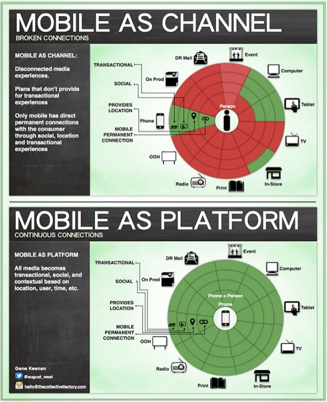Mobile Channel Versus Mobile Platform (Chart)