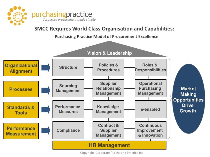 Supply Management as a Core Capability (SMCC)