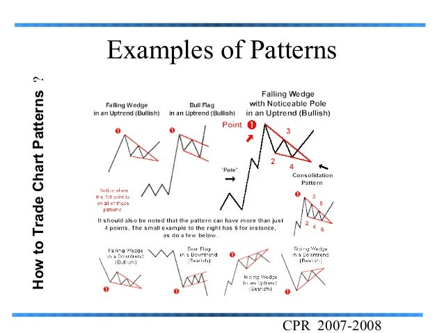 Pattern recognition trading system