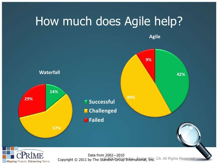 Agile vs waterfall vs scrum images for What is agile and waterfall