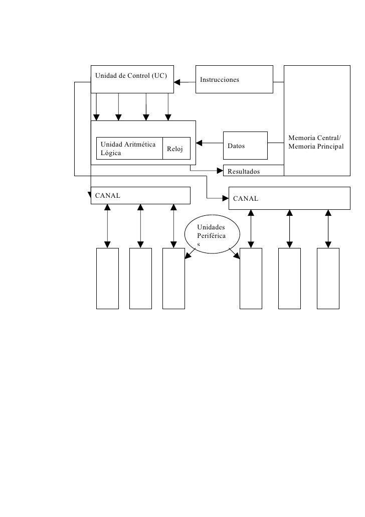 Unidad de Control (UC)                               Instrucciones                                                        ...