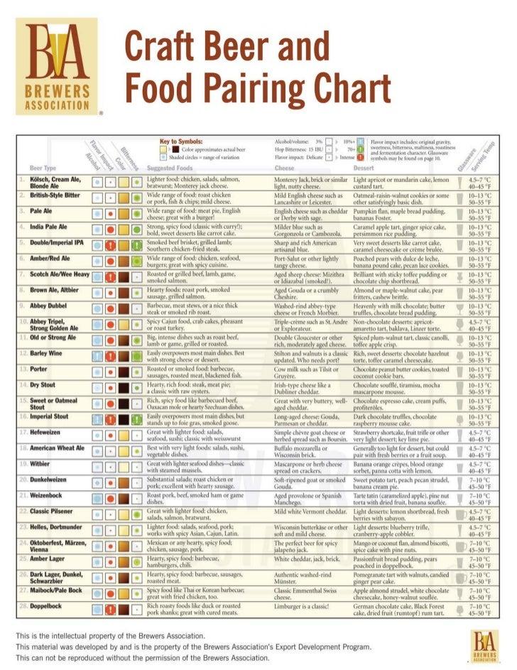 Craft beer food pairing chart