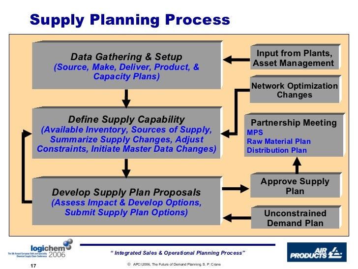 Demand and supply analysis business plan