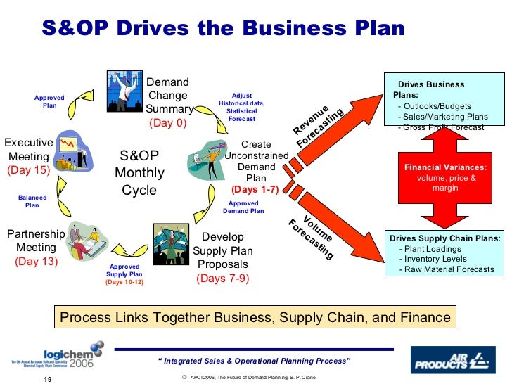 What is business planning process