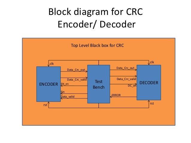 Crc Error Coding Technique