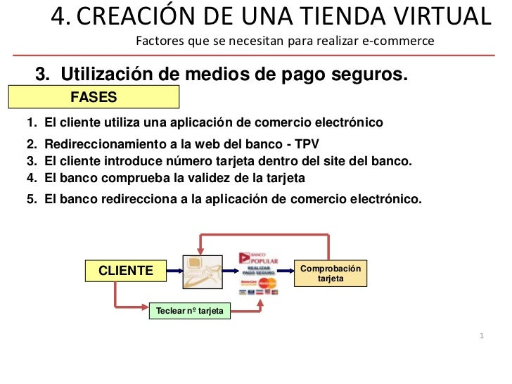 4. CREACIÓN DE UNA TIENDA VIRTUAL                  Factores que se necesitan para realizar e-commerce 3. Utilización de me...