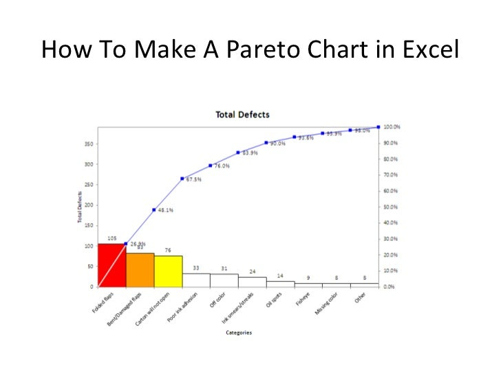 pareto charts in excel. Black Bedroom Furniture Sets. Home Design Ideas