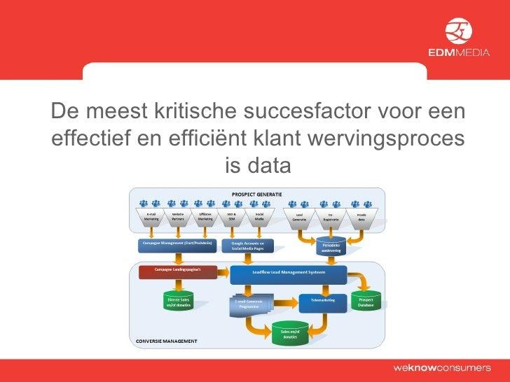 De meest kritische succesfactor voor een effectief en efficiënt klant wervingsproces is data