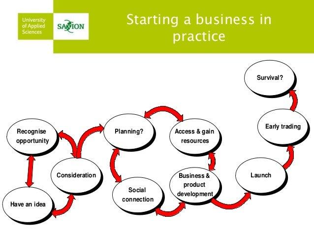 Creating a buisness plan