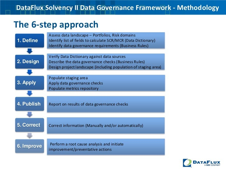 Creating A Solvency Ii Data Governance Framework