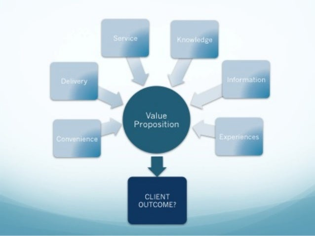 Creating a value proposition