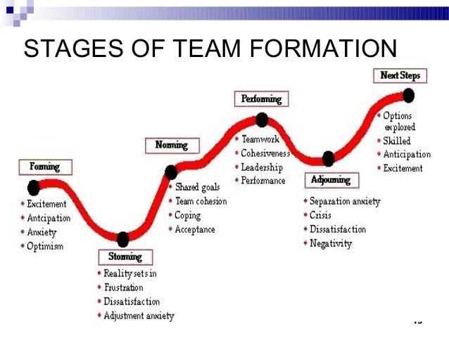 application of tuckman model in a hospital setting Forming - storming - norming - performing this model was first developed by bruce tuckman in 1965 it is one of the more known team development theories and has.