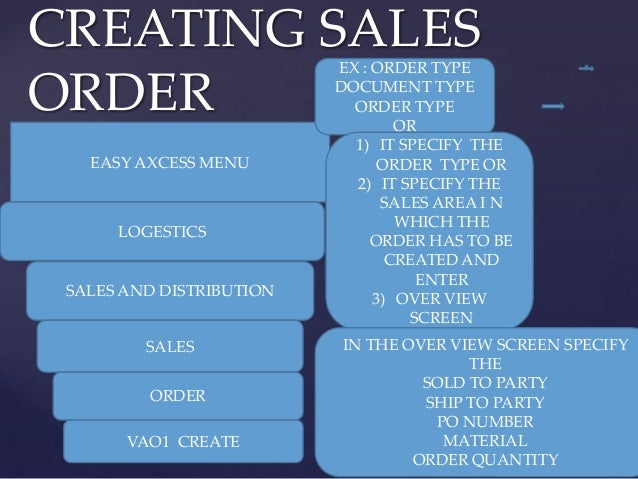 CREATING SALES                          EX : ORDER TYPEORDER                     DOCUMENT TYPE                            ...